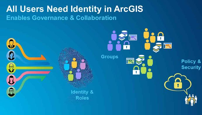 What's New in ArcGIS 10 5 - Recap of ArcGIS enterprise
