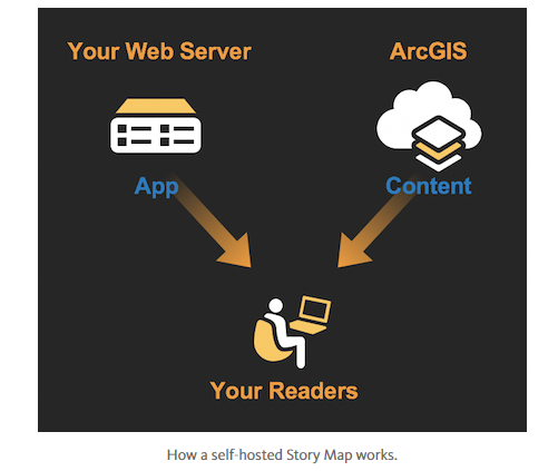 host your own story map