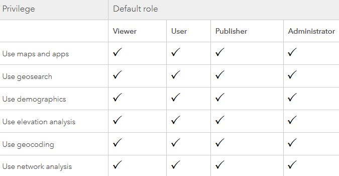 A Primer on ArcGIS and Named User Levels and User Roles in