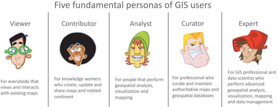 GISuser personas (Image Credit, GISinc)