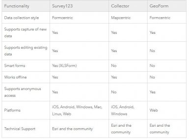 functionality among Survey123 for ArcGIS, Collector for ArcGIS, and GeoForm