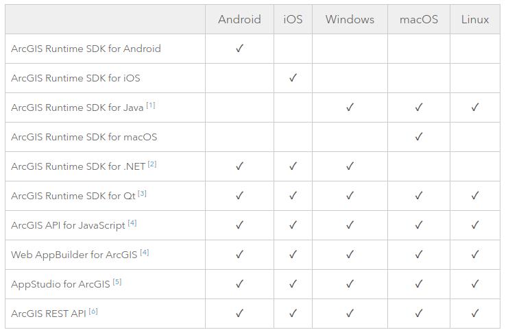 ArcGIS APIs