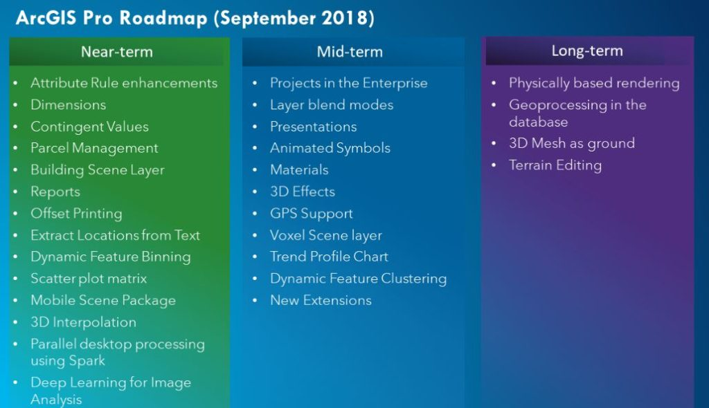The ArcGIS Pro Roadmap, 2018 and Beyond - GEO Jobe