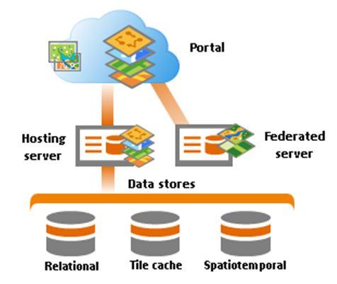 Create the portal and ArcGIS Server sites (image credit: Esri)