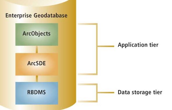 key features for GIS managers and database administrators (image credit: esri)