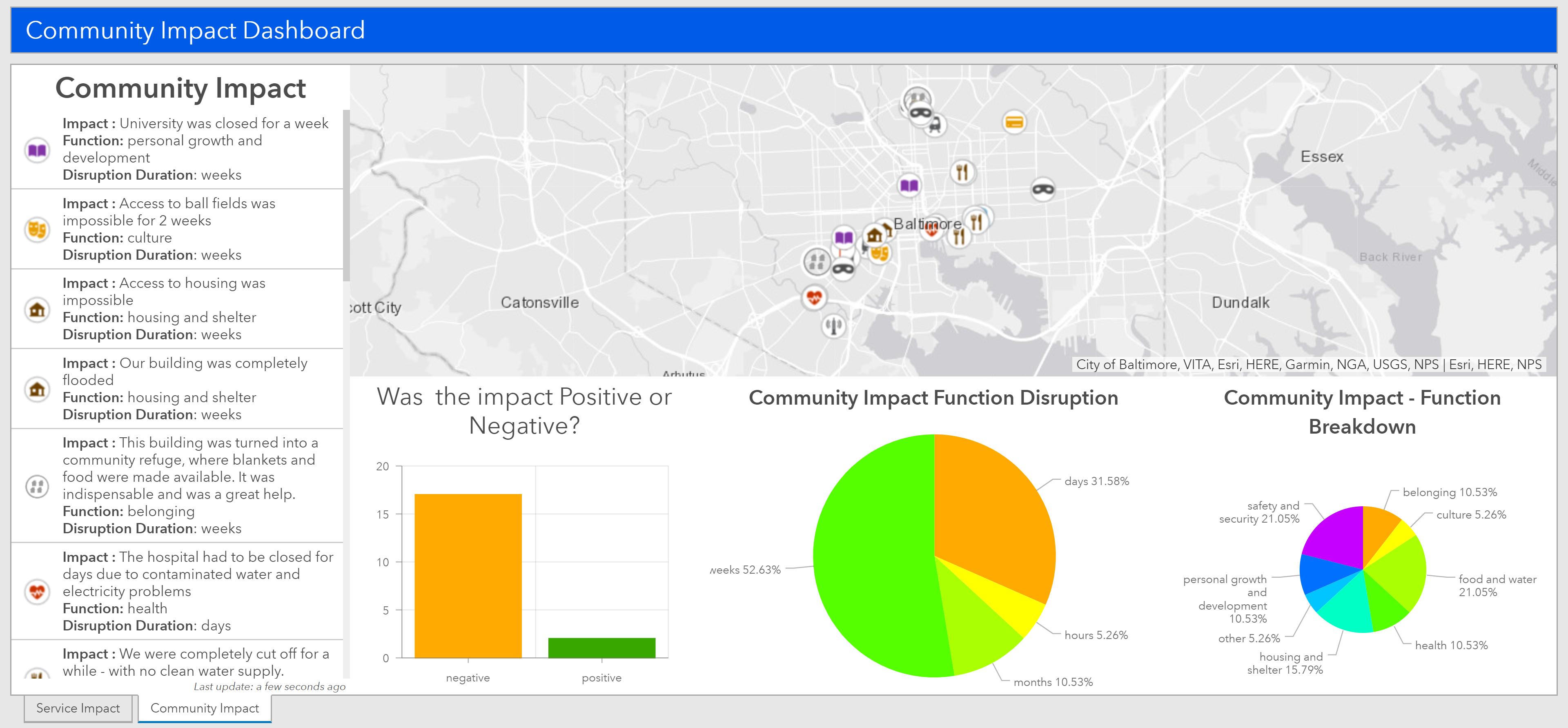 Community Impact Dashboard Web Application