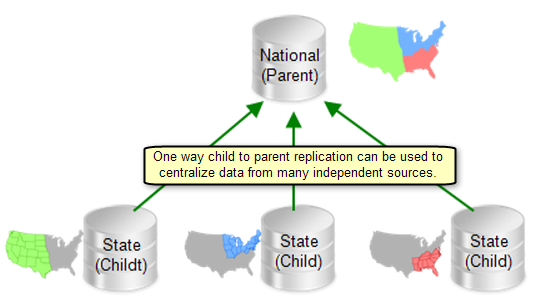 Common replication practice is to have a centralized location where data is collected. Organizations set up in this manner have a central geodatabase that houses a collection of data from other offices.