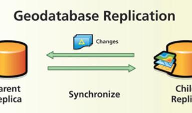 Geodatabase replication (image credit: Esri UK)