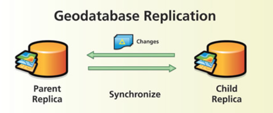 Geodatabase replication (image credit: Esri UK)