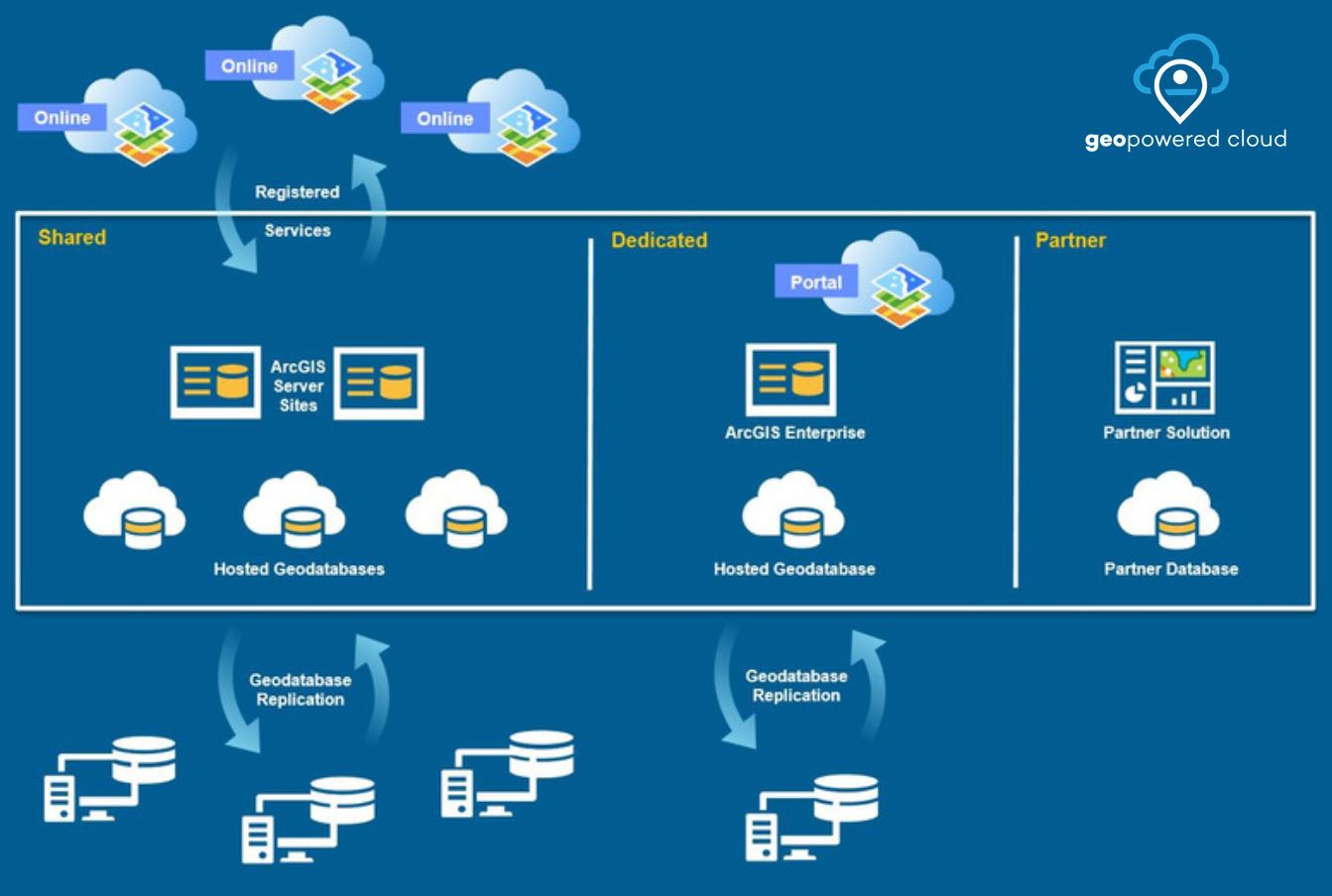 Vision of The GEOPowered Cloud - An Enterprise GIS Deployment Platform