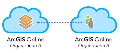 ArcGIS Online Strategies and Tips for Effective Cross-Organization