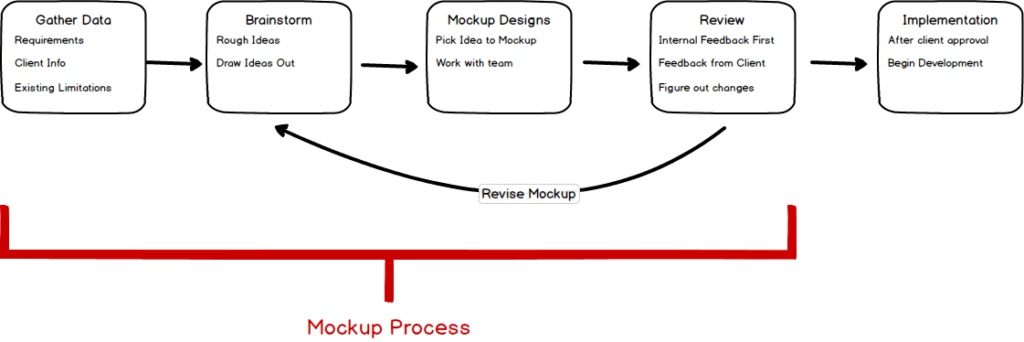 Graphic illustrating the mockup design process. There are five boxes - Gather Data, Brainstorm, Mockup Designs, Review, and Implementation. Gather Data is collecting requirements, reviewing client info, and checking existing limitations. Brainstorm is rough ideas. It is common to draw some of them out. Mockup Designs is working with the team to pick a design to mockup. Review is getting feedback from the team and the client, then figuring out any changes. If changes need to be made, circle back to the Brainstorm step an come up with more ideas. If no changes need to be made, move on to Implementation. Implementation is after client approval of a mockup. It's when development of the product begins. The mockup process is specifically the Gather Data, Brainstorm, Mockup Designs, and Review phases.