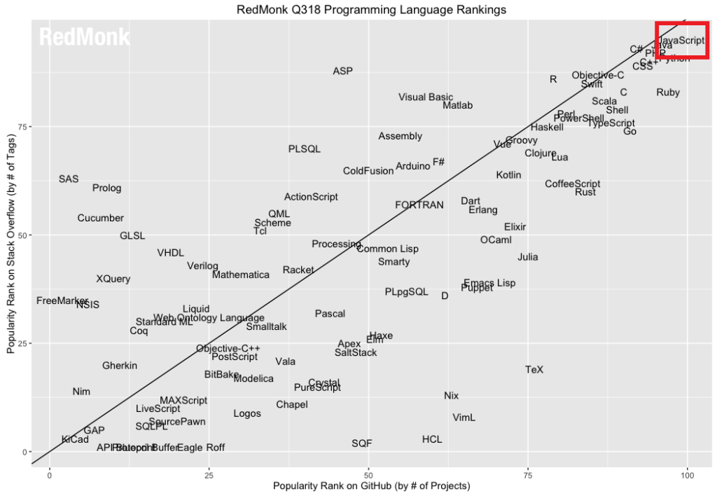 Chart of the most popular programming languages, as of June 2018. Left side of chart is popularity by number of tags on StackOverflow. Bottom of chart is popularity by number of projects on GitHub. JavasScript is in the top right.