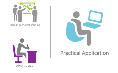 Foundation steps to prepare for an Esri exam. Technical training, GIS education, and practical application.