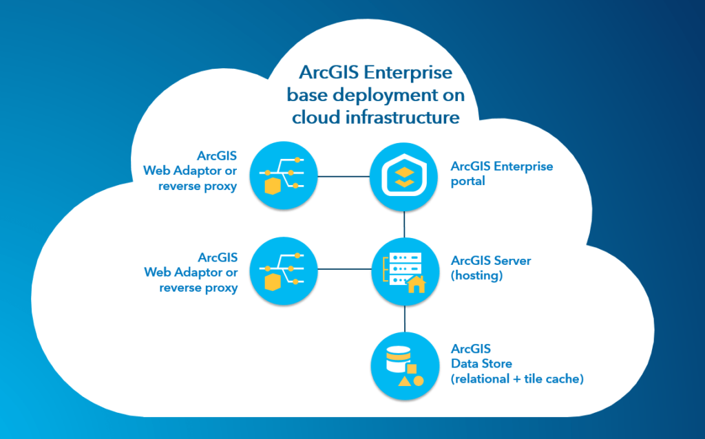 Cloud with ArcGIS base deployment structure diagram.